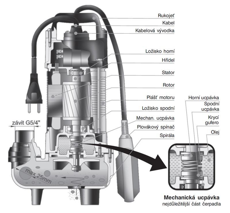 HCP AL01 - řez čerpadlem