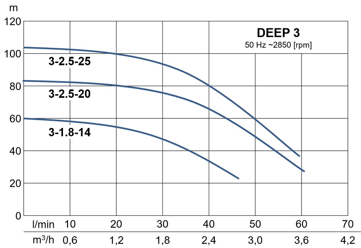 Werter DEEP - výkonová charakteristika