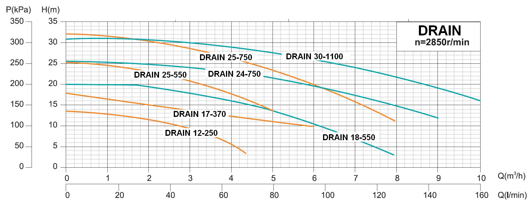 Werter DRAIN - výkonová charakteristika