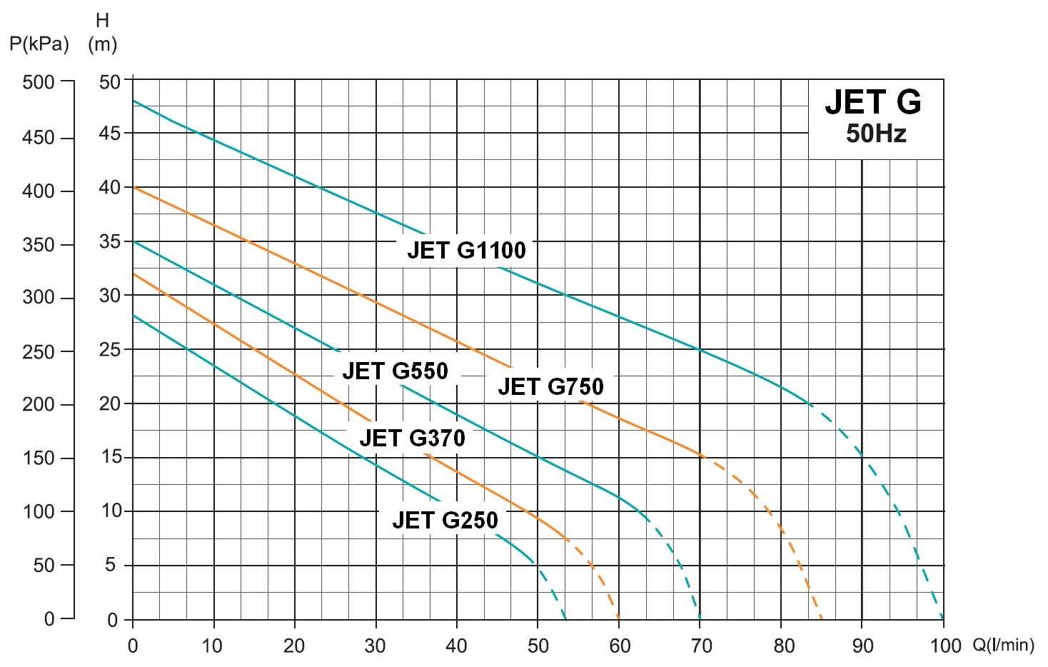 Werter JET G - výkonová charakteristika