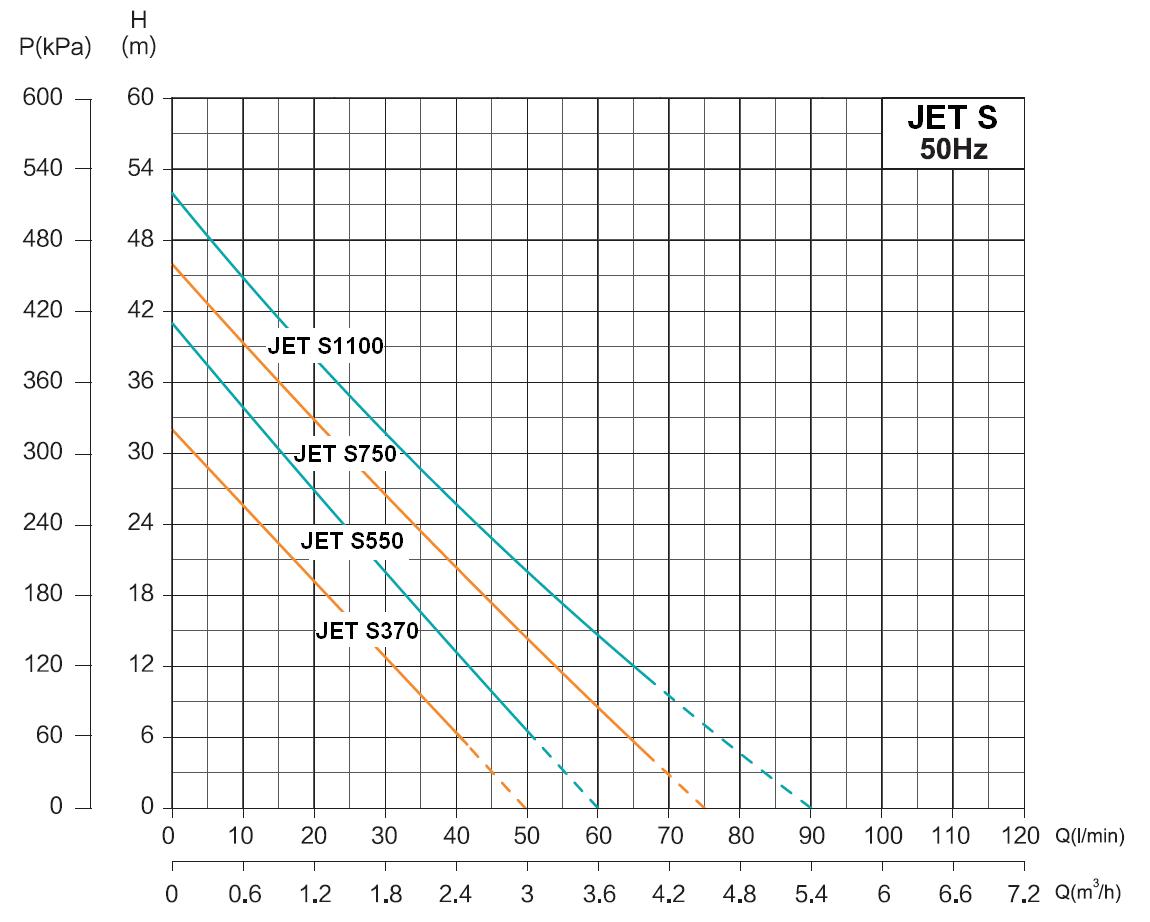 Werter JET S - výkonová charakteristika