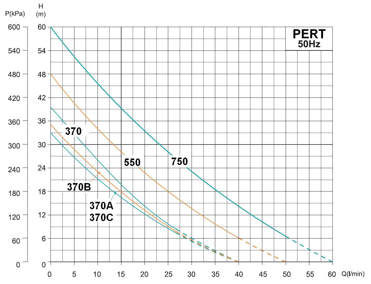 Werter PERT - výkonová charakteristika