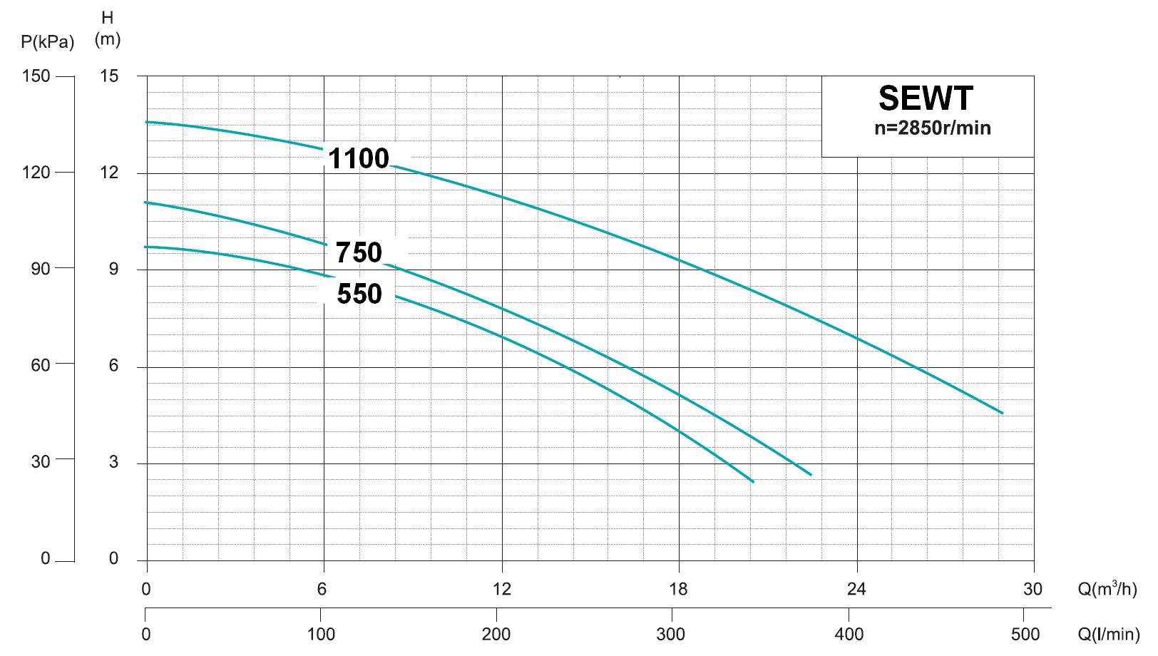 Werter SEWT - výkonová charakteristika
