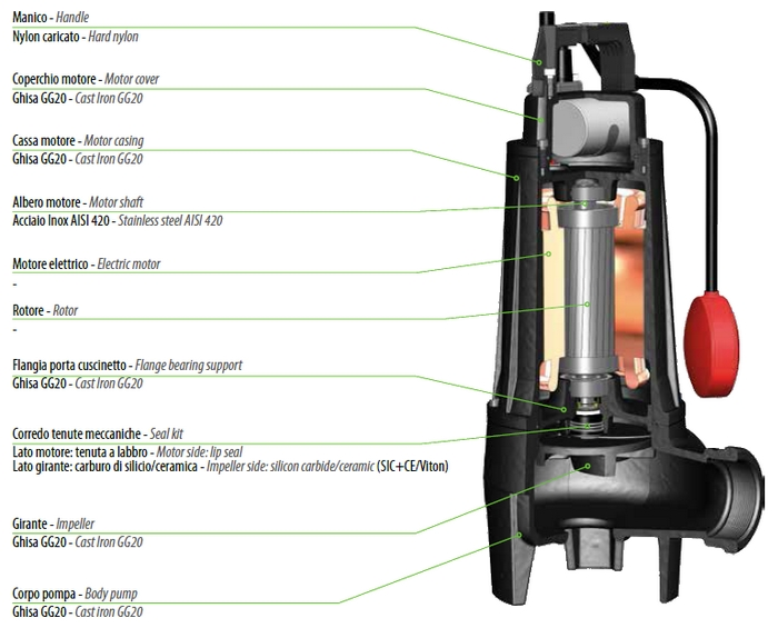 Dreno COMPATTA - řez čerpadlem