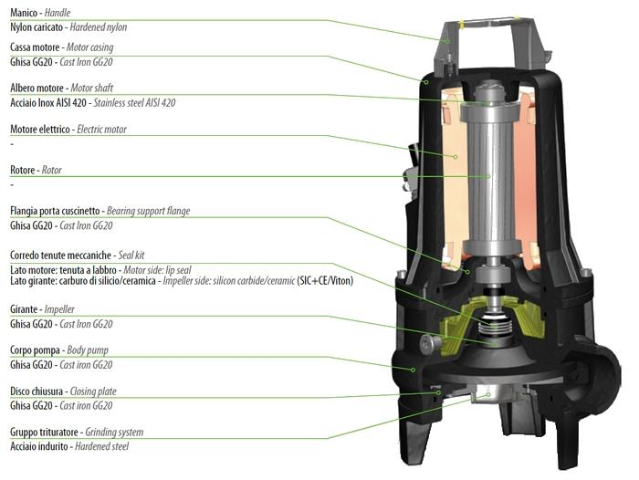 Dreno GM - řez čerpadlem