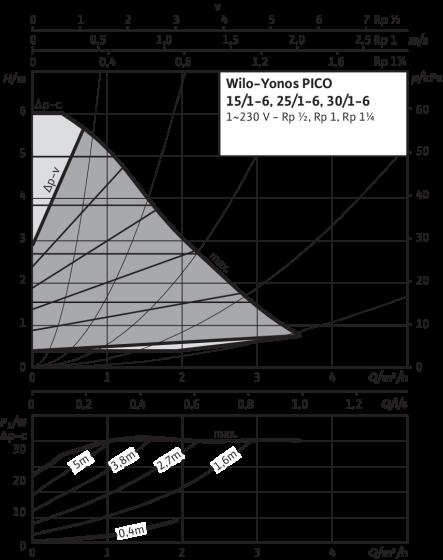 Wilo Yonos PICO - výkonová křivka