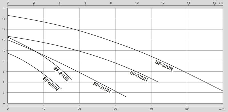 HCP BF05 - pracovní charakteristika
