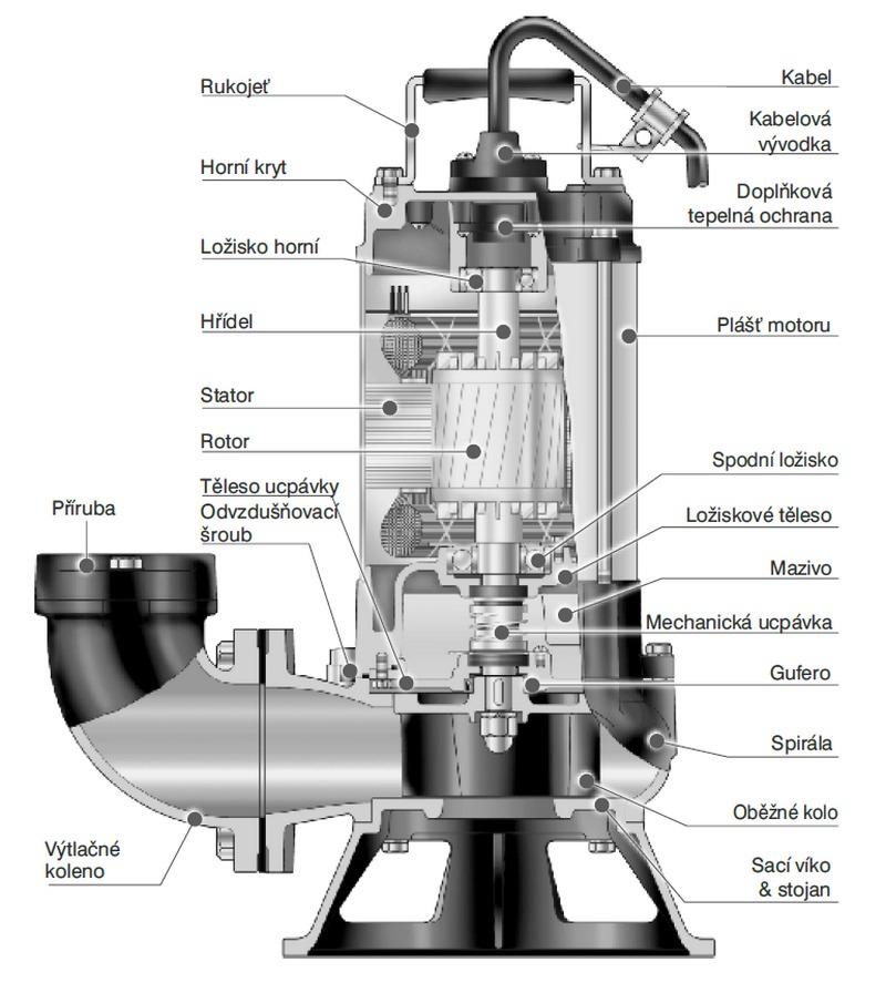 HCP BF05 - řez čerpadlem