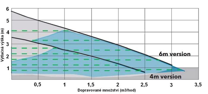 Lowara ecocirc - výkonová křivka