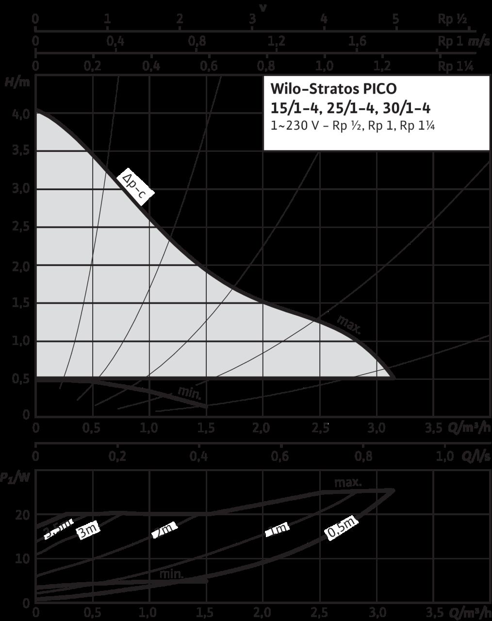 Wilo Stratos PICO - výkonová křivka
