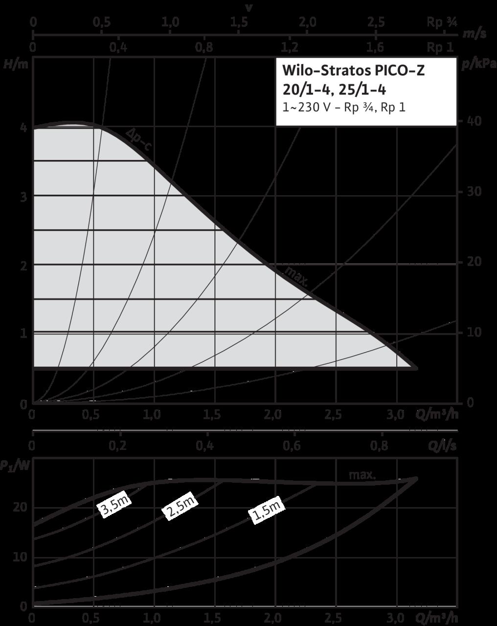 Wilo Stratos PICO-Z - výkonová křivka