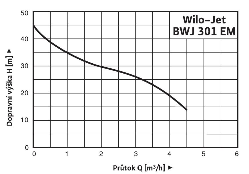 Wilo Jet BWJ - charakteristika