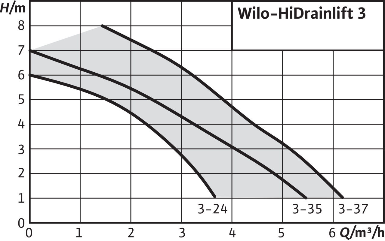 Wilo HiDrainlift - charakteristika čerpadla