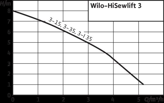 Wilo HiSewlift - charakteristika čerpadla