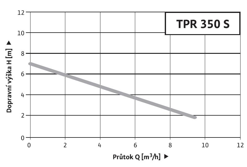 Wilo TPR 350 S