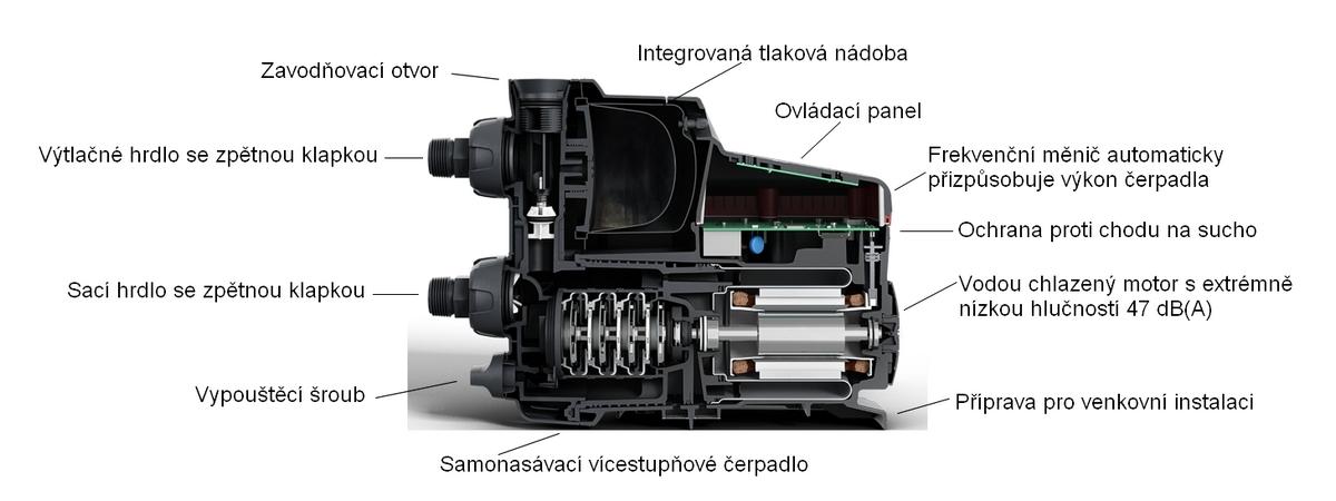 Grundfos SCALA2