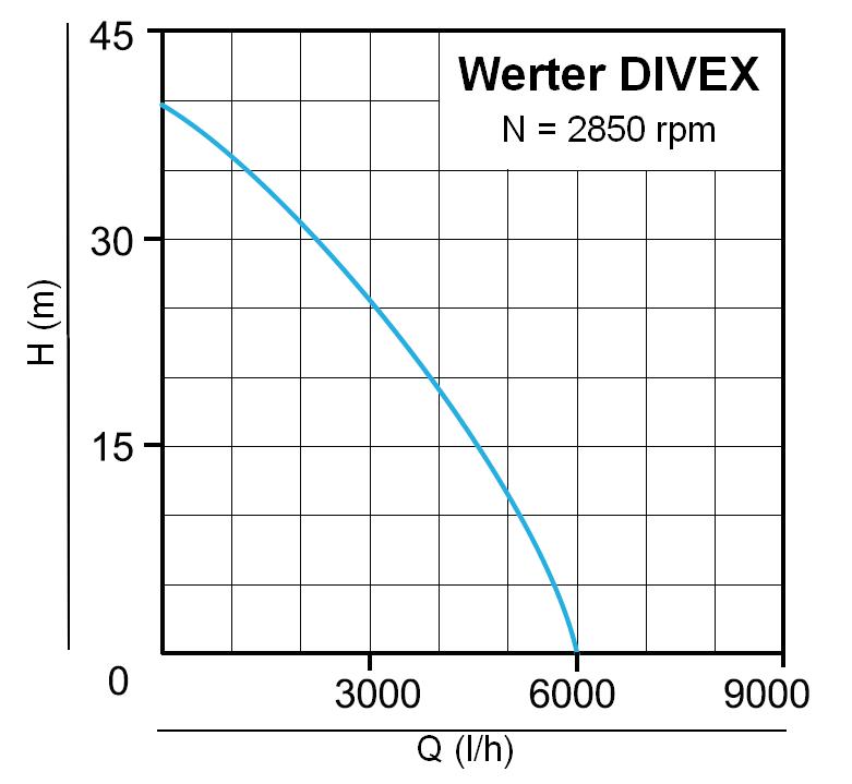Werter DIVEX 40 - výkonová křivka
