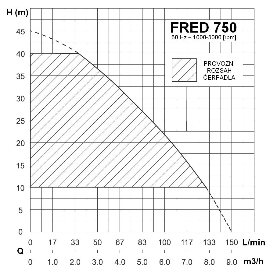 Werter FRED 750 - výkonová křivka