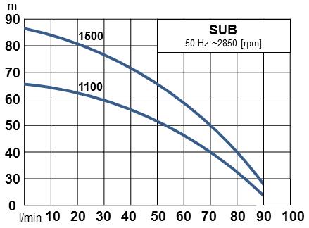 Werter SUB - výkonová křivka