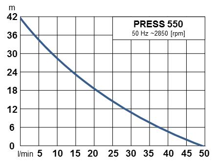 Werter PRESS 550 - výkonová křivka