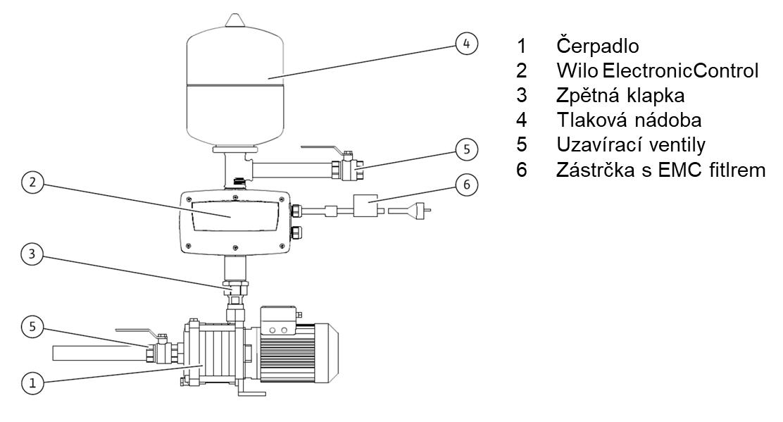 Wilo ElectronicControl