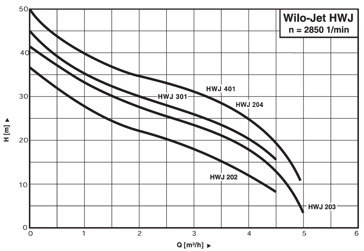 Wilo HJW - výkonová křivka